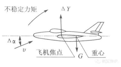 当焦点在重心前,飞机纵向不稳定