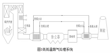 余热锅炉的结构和原理