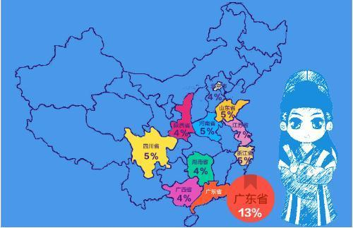 北京市和广西省阅读付费人群比例一致,仅为4%.