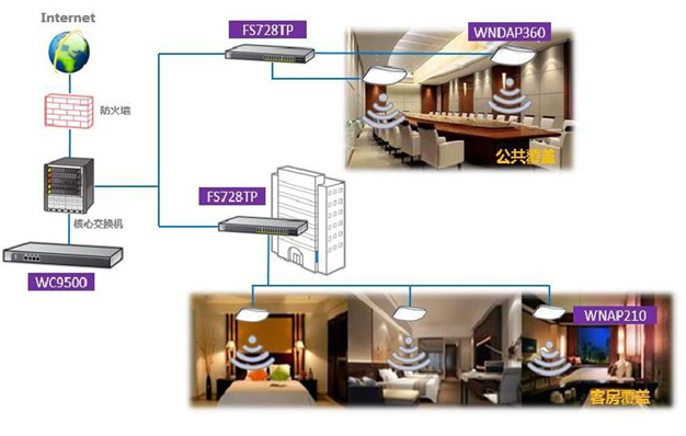 会议室,卡拉 ok,大堂等区域则采用 高性能双频 ap wndap360,提供更高图片