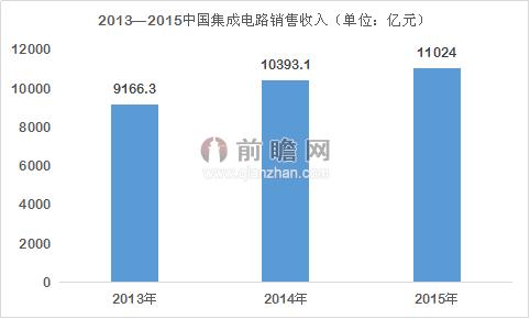 2015年全球集成电路市场下滑