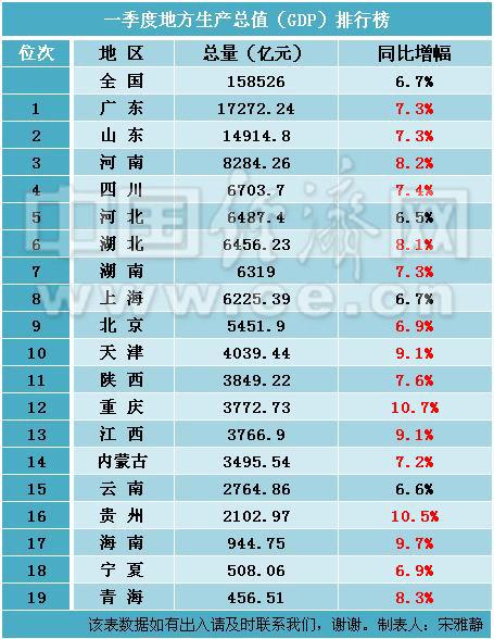 陕西省各市gdp排名_2018年陕西省各市 区 GDP排行榜(2)