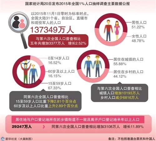 人口老龄化_人口多的坏处