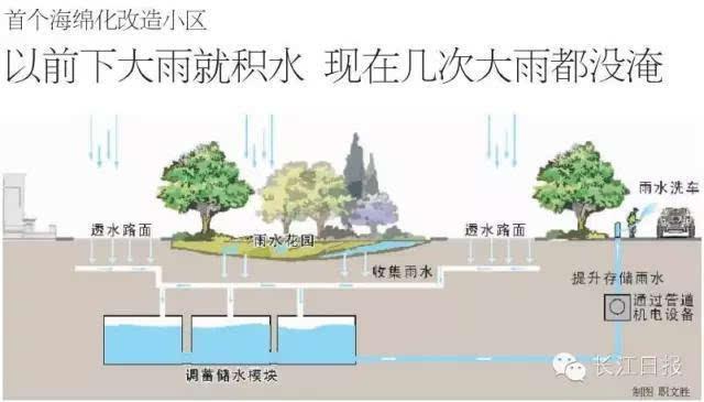 武汉要拿150亿元做么事?城市下雨后的专治病建筑设计144刷新率图片