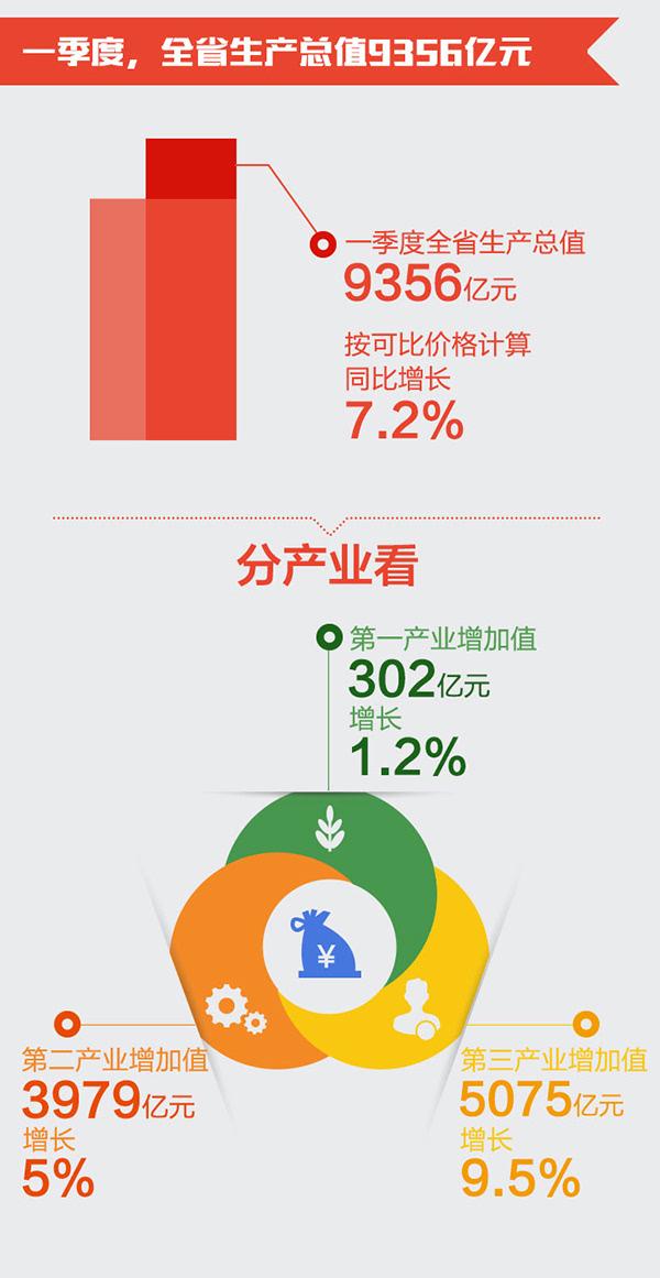 浙江gdp一季度_浙江1季度GDP增3.4 增速全国最低