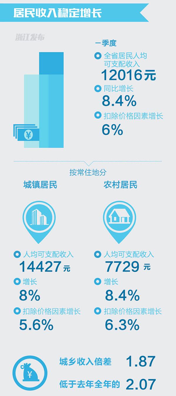 浙江人均可支配收入_人均可支配收入