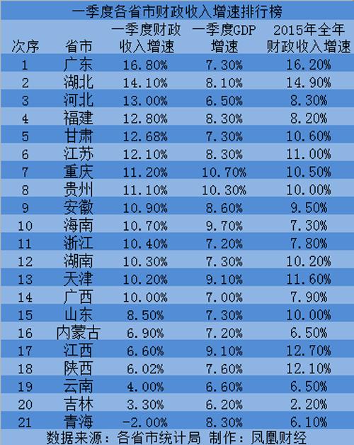 财政收入_西安2018财政收入