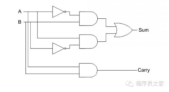 扩展的真值表和全加器