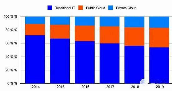 云计算时代来了,没有狂欢盛宴只有整个IT业的呜咽
