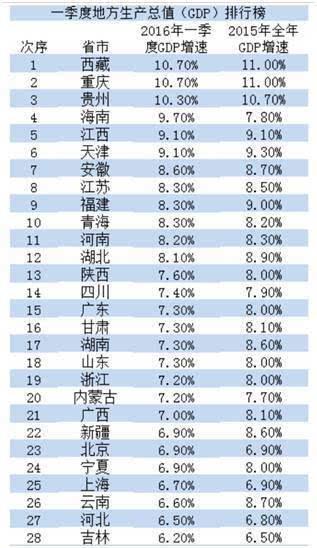 山东各市gdp排名_山东各市经济排名图