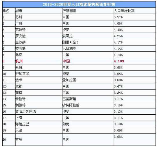 为什么杭州人口多_杭州西湖图片
