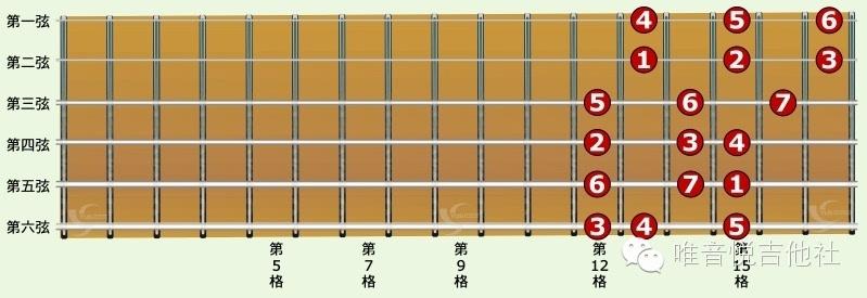 基础吉他C大调音阶一弦三音Fa 指型   基础吉他C大调音阶一弦三音Sol