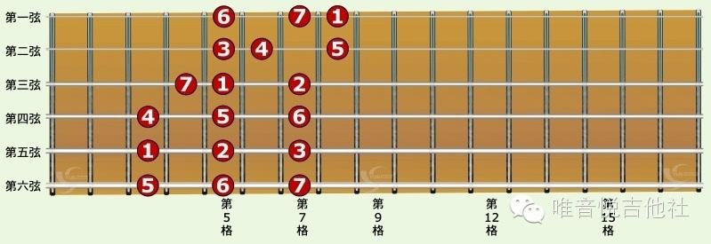 基础吉他C大调音阶一弦三音La 指型   基础吉他C大调音阶一弦三音SI