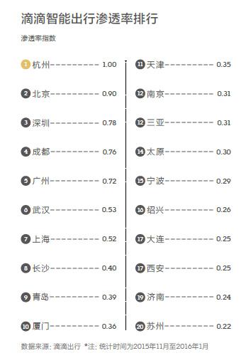 2016中国一线城市有哪些?一线城市名单及排名