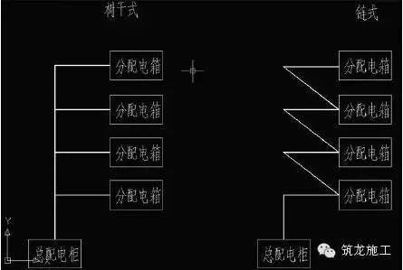 注:链式配电是指将配电线路分为若干段,前后段电缆均接在配电箱总
