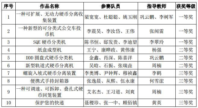 我校喜获2016年辽宁省大学生机械创新设计竞赛一等奖3图片