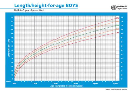 生长发育曲线-男孩身高!↓