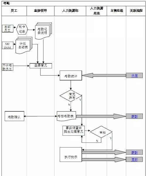 [管理精选]超详细的人力资源部工作流程图