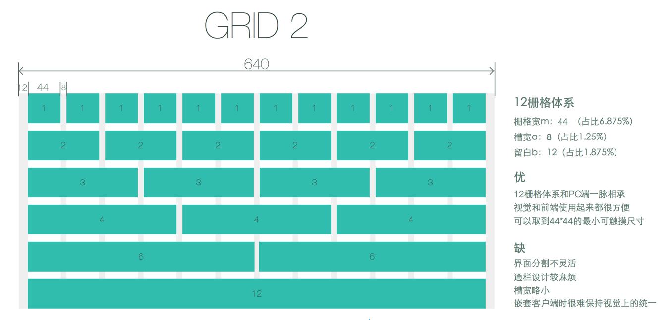 [栅格]设计APPUI移动经验总结干货设置急救知识海报设计图片图片