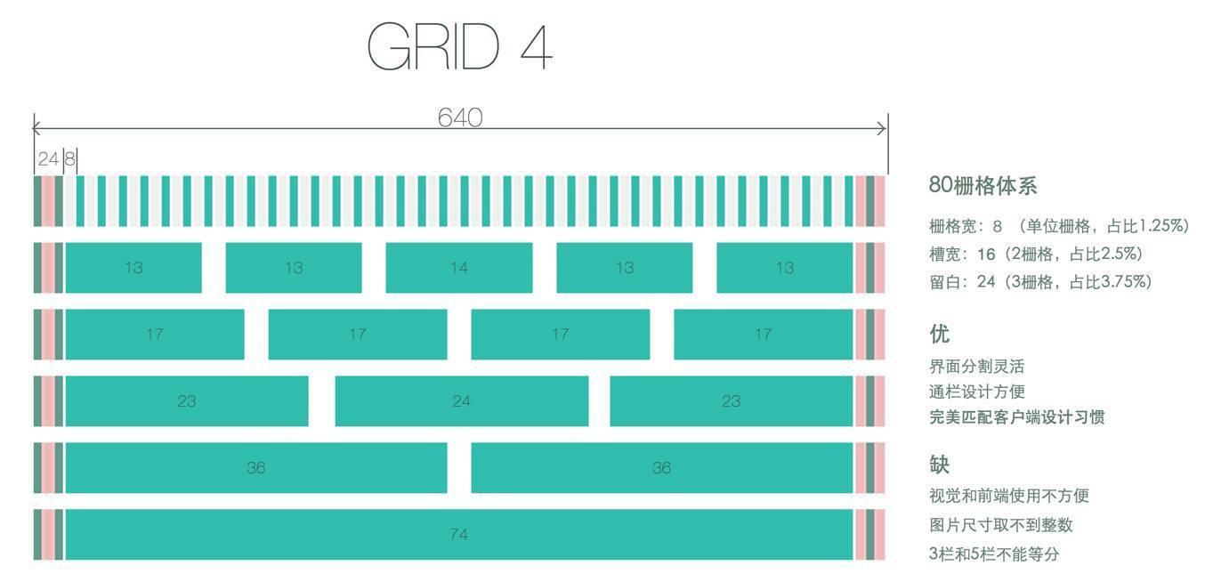 [经验]设计APPUI设计栅格说明干货装修荷花主题总结的移动设置图片