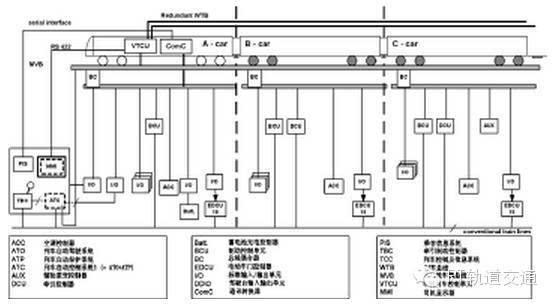 干货| 详解地铁列车的结构及构造原理