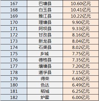 2021四川区县gdp排名_深圳2021年一季度10 1区GDP排名来了 各区重点片区及项目曝光