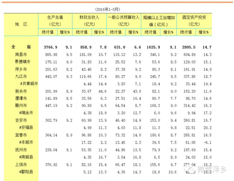 江西各市gdp排名2019_新能源之都新余市的2019年GDP出炉,在江西省内排名第几