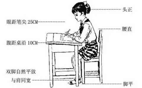 小学生正确的握笔姿势,家长必读