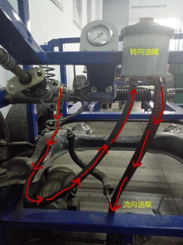 从模型上,瞬间看懂液压助力转向与电动助力转向的区别