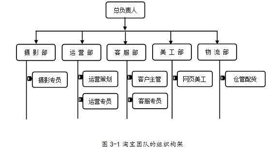电商团队常见的组织架构