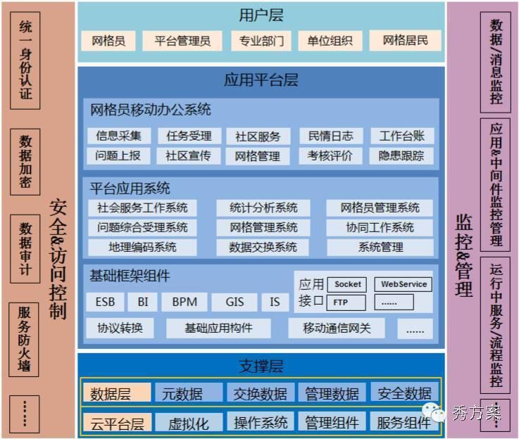 六,系统架构 社区网格化服务管理信息平台基本结构框架如下图所示