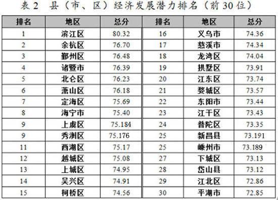 秀洲区经济总量排名_经济图片