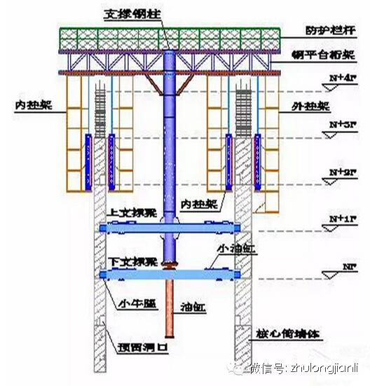 顶模系统组成顶模系统主要由:支撑系统,液压动力系统,控制系统,钢平台图片