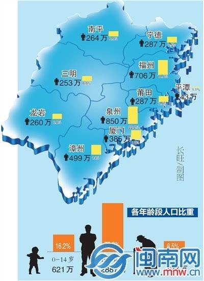 福州市人口分布_福州的经济