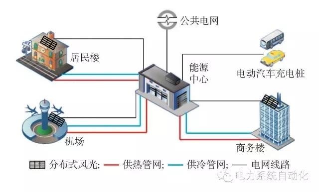 图2微能源网多能互补供能系统结构图 (注:PCC为微网与电网的公共连接点) 2015年以来,国家出台的多个文件均利好微能源网的发展,同时电改9号文及配套文件的颁布使得微能源网直售电用户成为了可能。随着燃气价格的下调以及光伏建设成本的降低,面对工商业用户直供电微能源网比电网更具有价格优势,并且根据我们对国内售电试点地区的调研,部分售电公司倾向于向用户提供这类的综合能源服务。