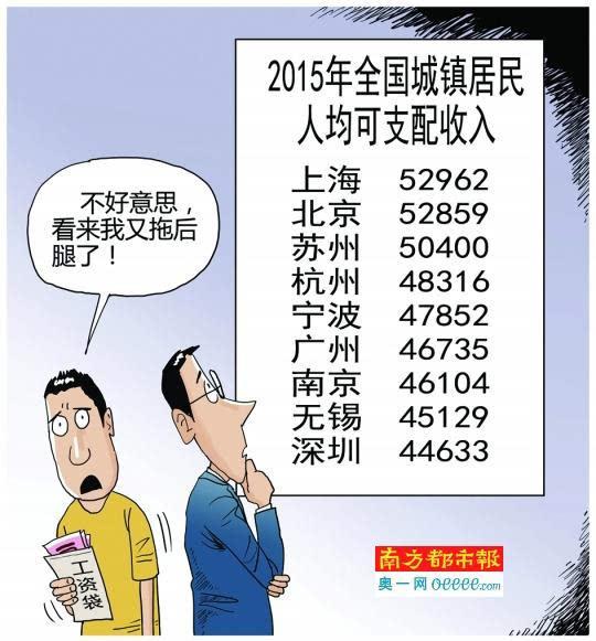 深圳2015年人均可支配收入44633元 不及广州