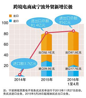 """...跨境出口2100万美元.\""""今年年初宁波获批设立跨境电商综合..."""