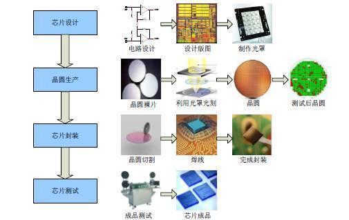 如果将运算器和控制器集成在一片集成电路上