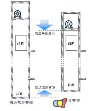 智能的轿厢意外移动保护功能,彻底杜绝在电梯处于开门状态时的轿厢
