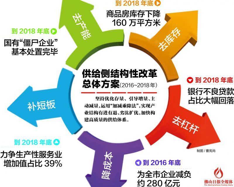从经济数据看2019年供给侧结构性改革如何推进