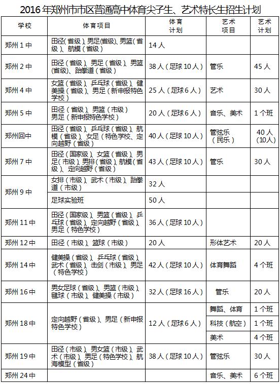 2016年郑州市市区普通高中艺术高中特长生招的番禺分数线最差体育图片