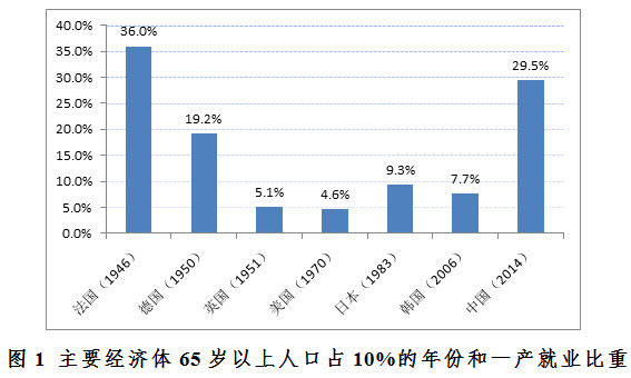 中国人口老龄化问题_新财富Plus 医疗美容产业链全梳理 看上去美还是真的美
