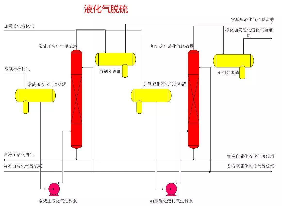 分馏塔内部结构图