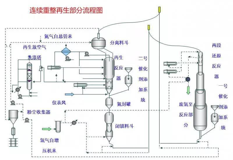 49张化工装置流程图,超详细!