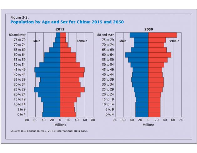 中国人口老龄化 ppt_中国总人口及老龄化人口比重分析图-中国人口危机快来了