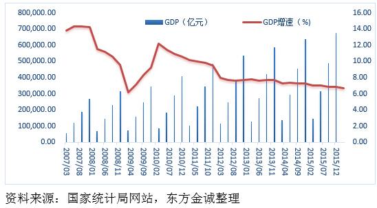 中国gdp总额_沈建光 中国GDP或有所低估 投资增速将持续放缓