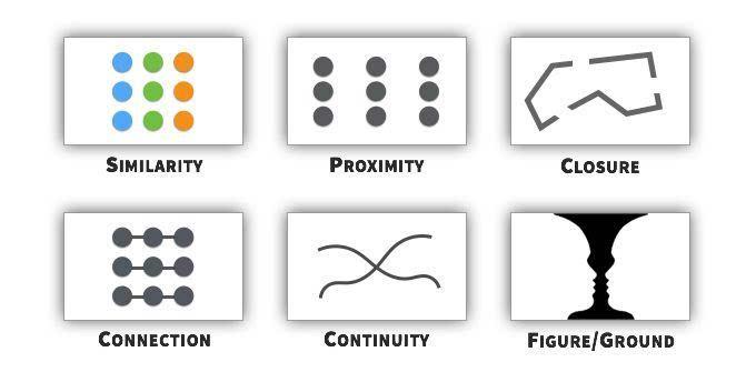 △ ux策略4 – 重叠设计元素,强调连续性 使用格式塔原则进行布局设计