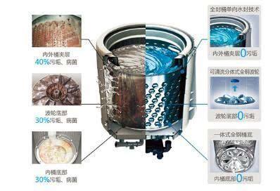 全自动洗衣机由于内外桶互通