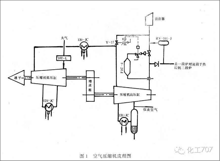 空气压缩机作为二段转化用工艺空气压缩