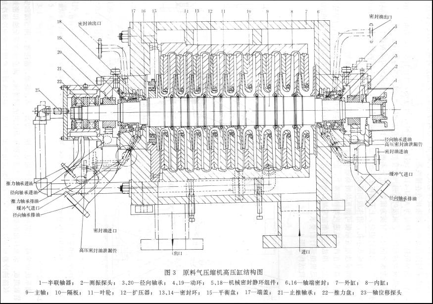 五种压缩机机组工艺流程和故障分析